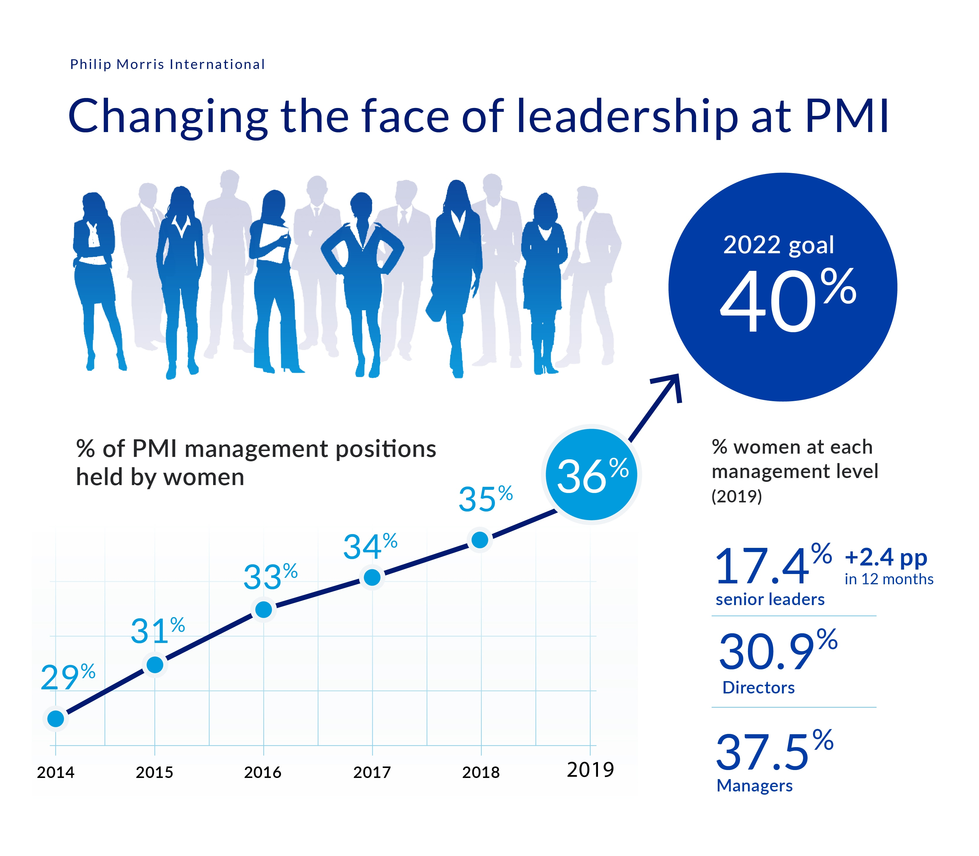 PMI Women in leadership infographic