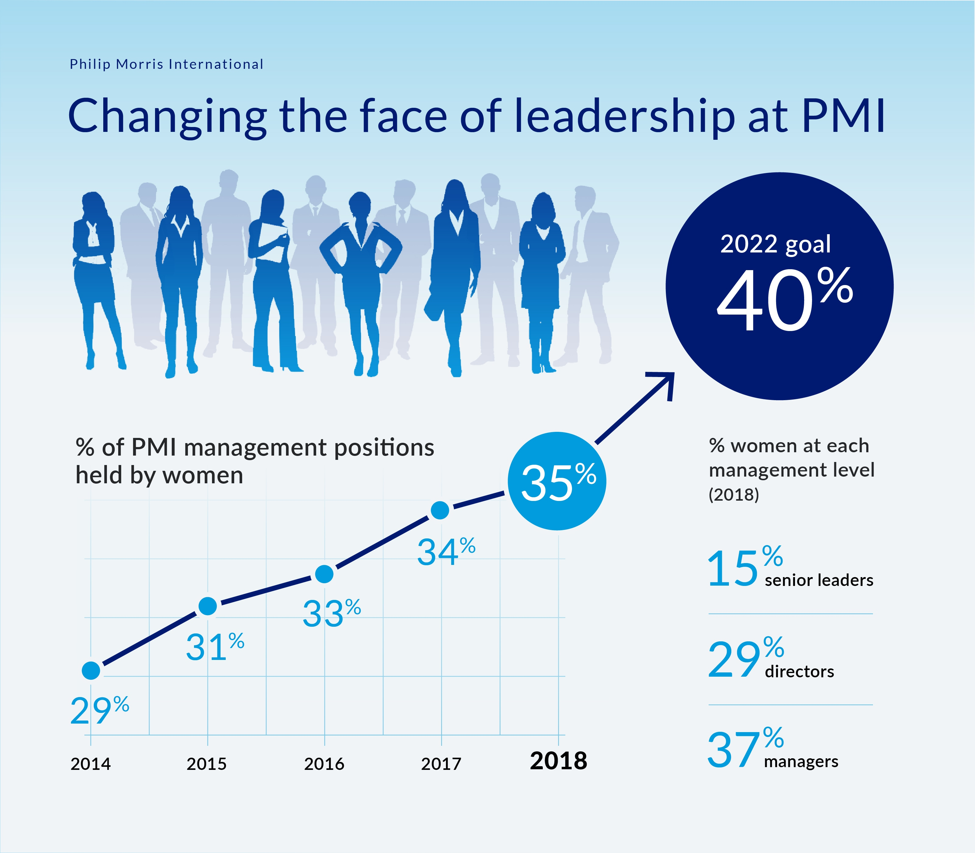 Female leadership at PMI infographic
