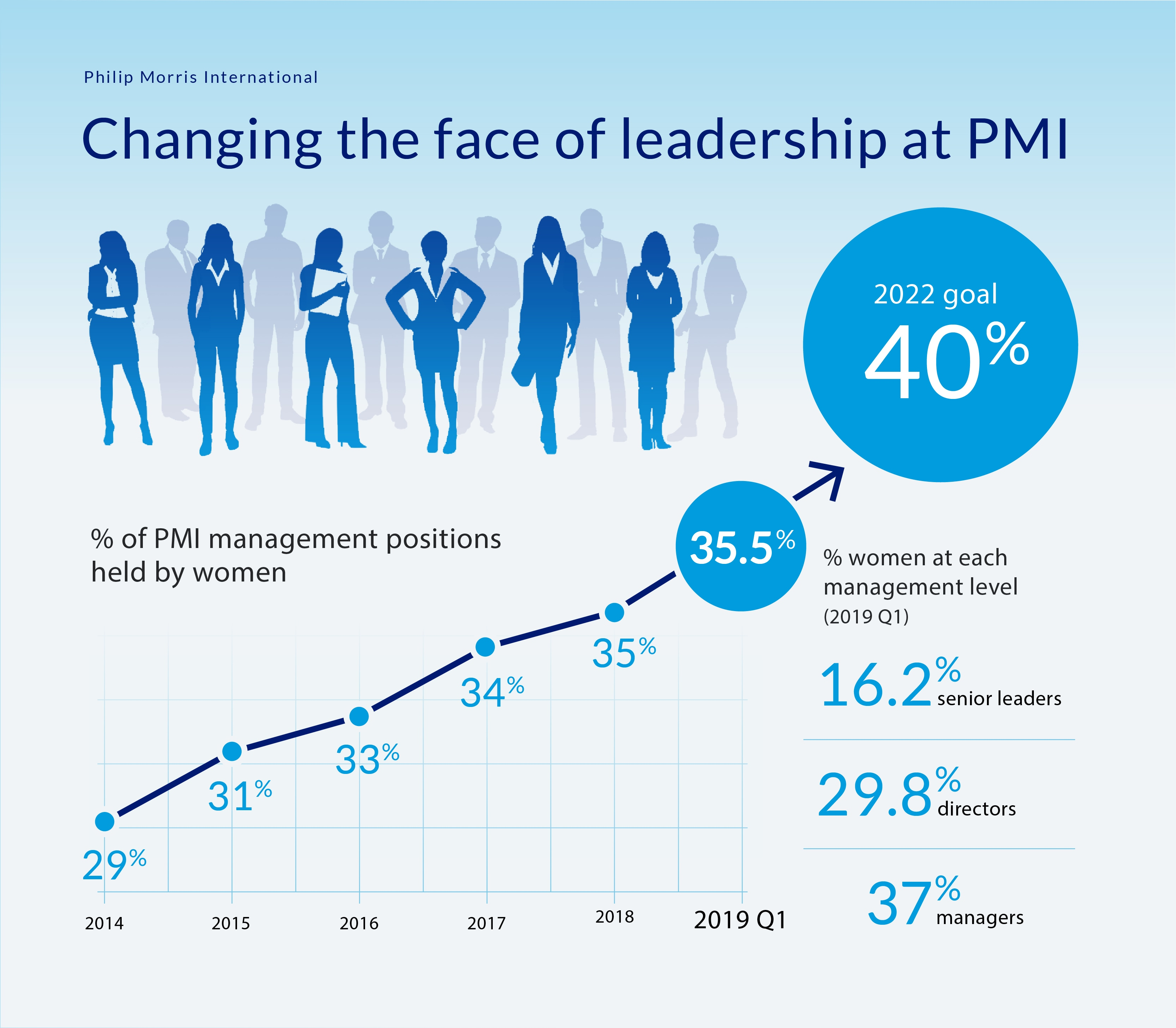 Women in Leadership at PMI inforgraphic Q1 2019