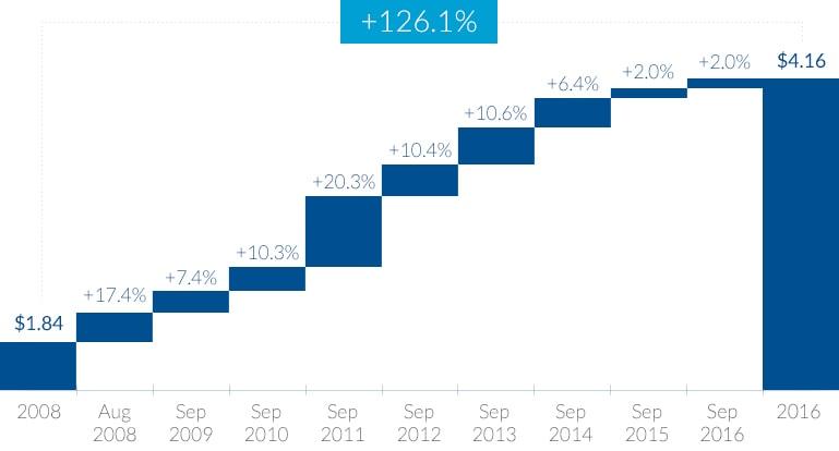 PMI_INVESTORS_dividend.jpg