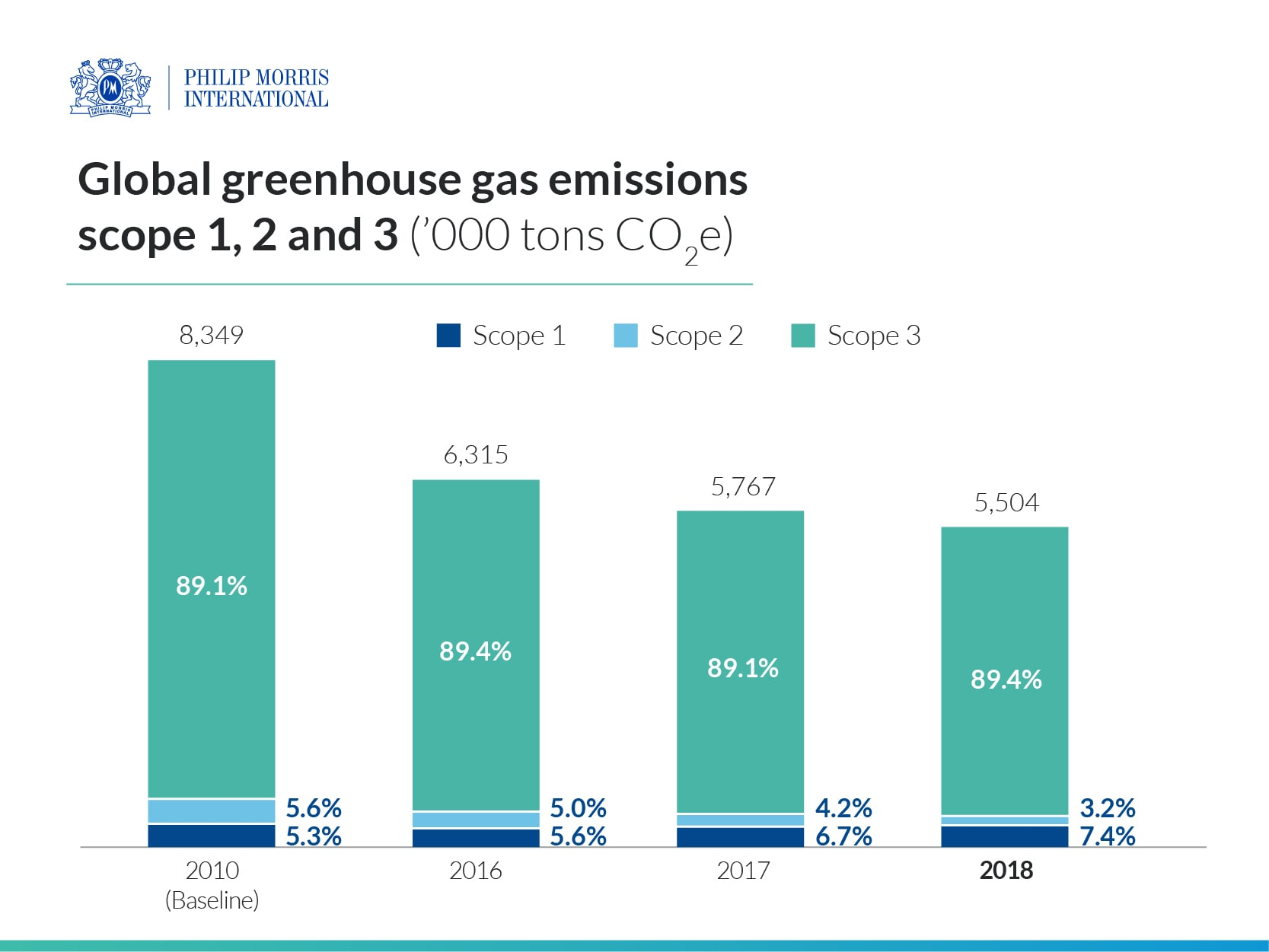 img_pmi_sustainability_greenhouse_gas_emissions