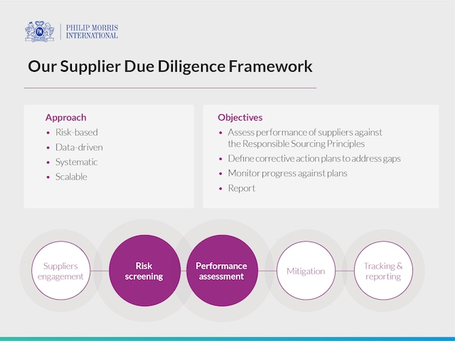 img_pmi_sustainability_supplier_due_diligence