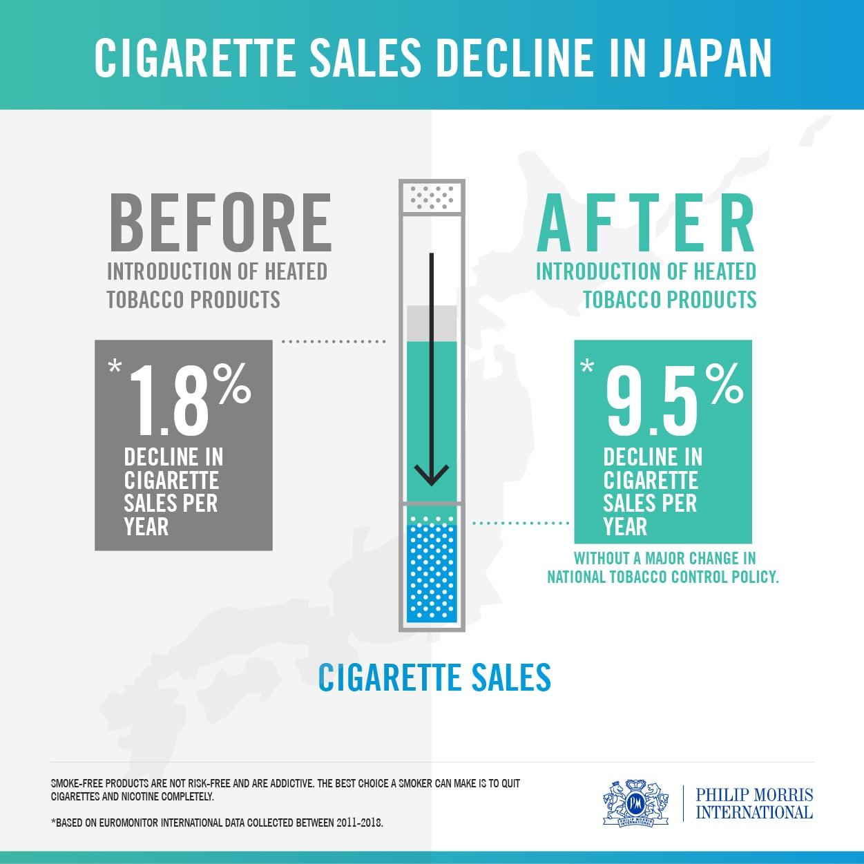 pmi cigarette sales decline in japan