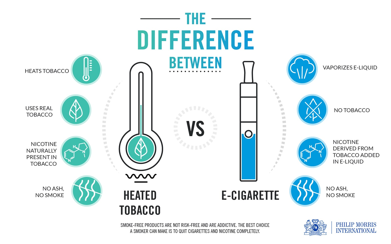 Difference between heated tobacco vs e-cigs HIGH crop 1