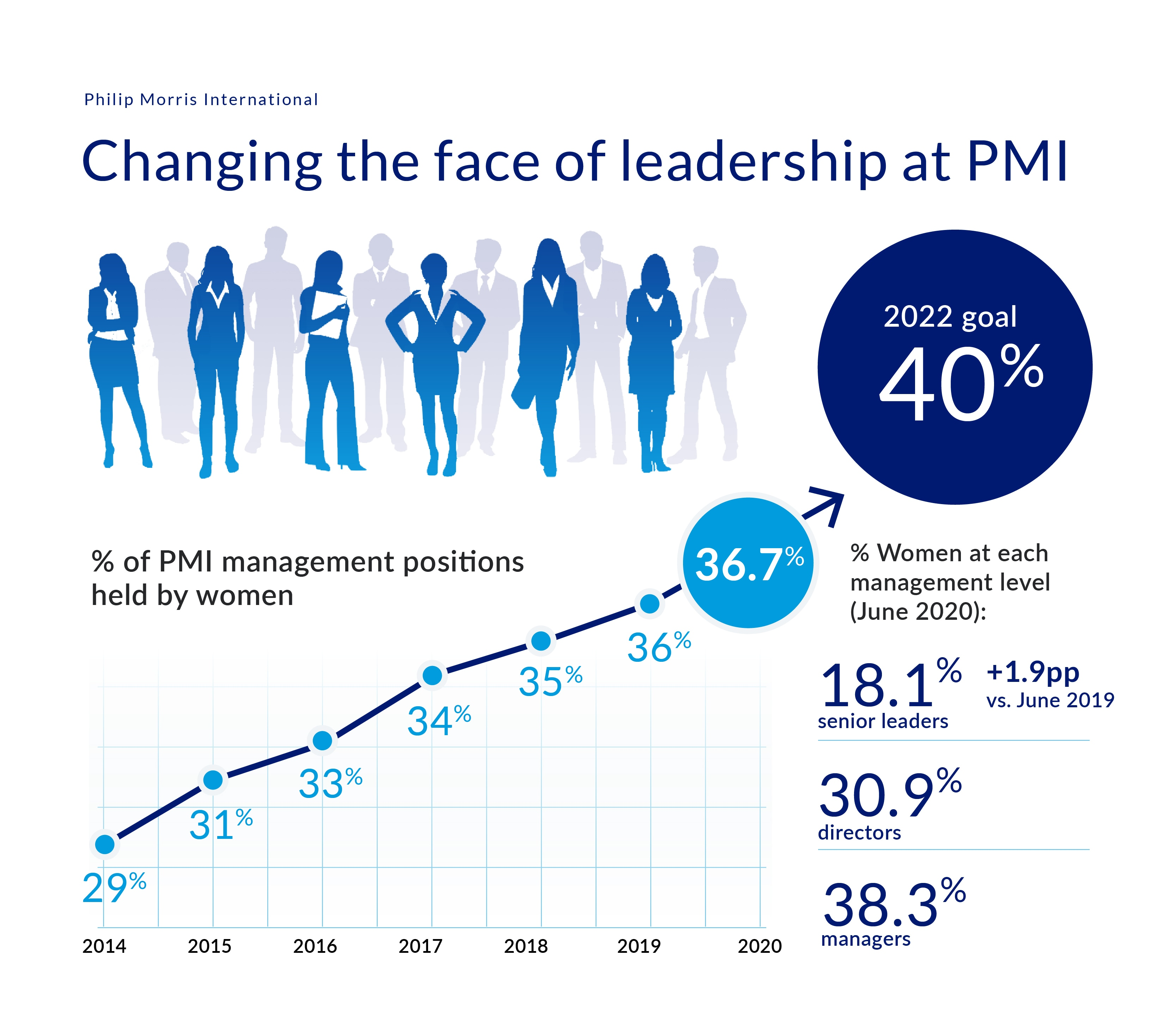 Inclusion and diversity goals Women Leadership at PMI