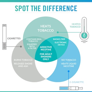 The difference between e-cigarettes, heated tobacco products and cigarettes