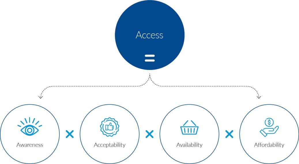 Access infographic integrated report