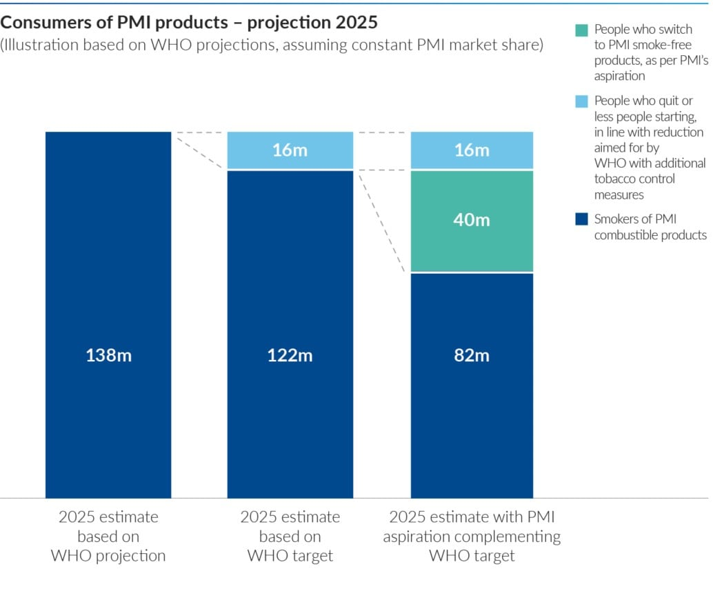 Consumers PMI products infographic