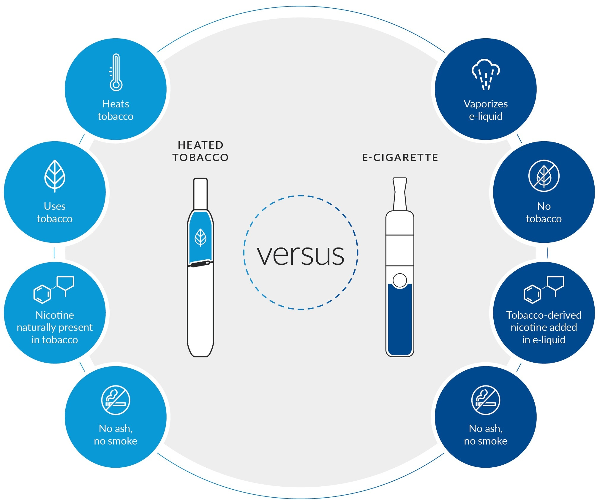 difference heated tobacco and e-cigarettes inforgraphic product health impacts