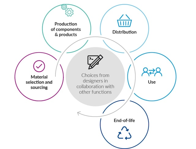 eco-design circularity infographic