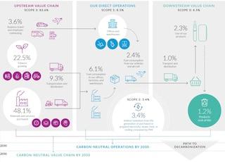 PMI Carbon emissions value chain 2019