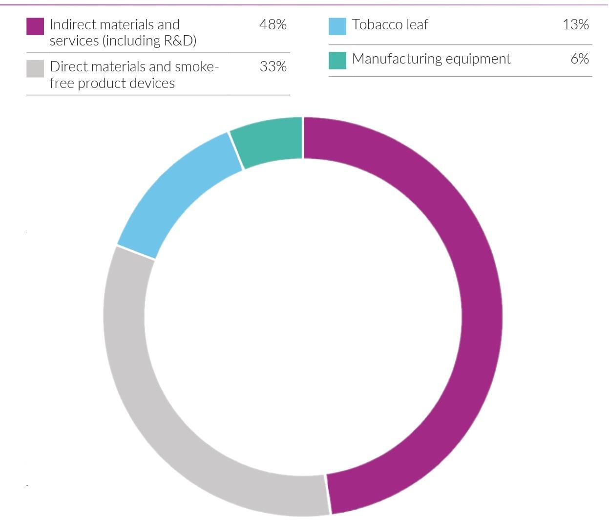 PMI Supply chain spend 2019