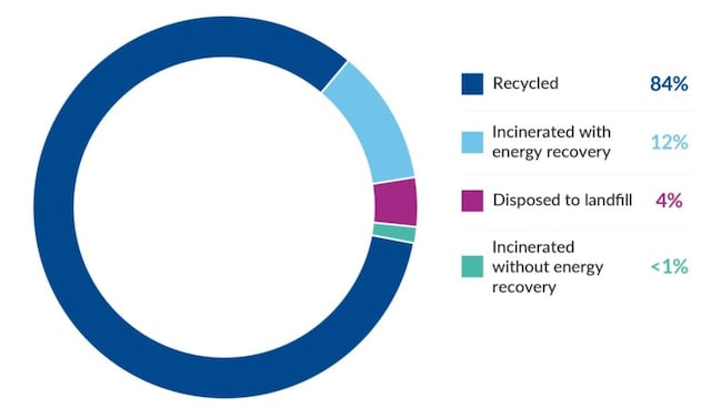 waste reduction infographic