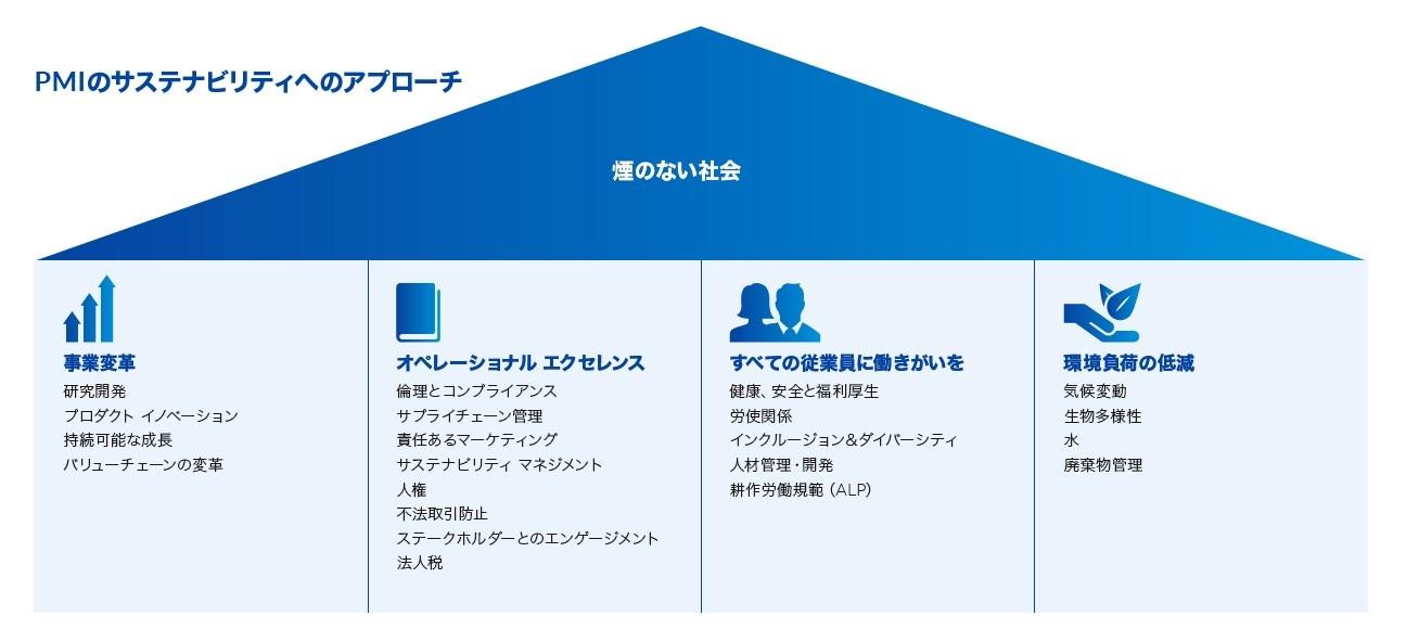 Sustainability strategy infographic Japanese