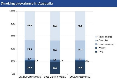 London Economics Analysis: Smoking Prevalence in Australia
