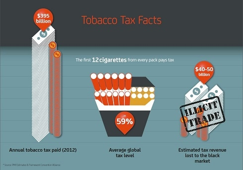 PMI's Views on Tobacco Tax