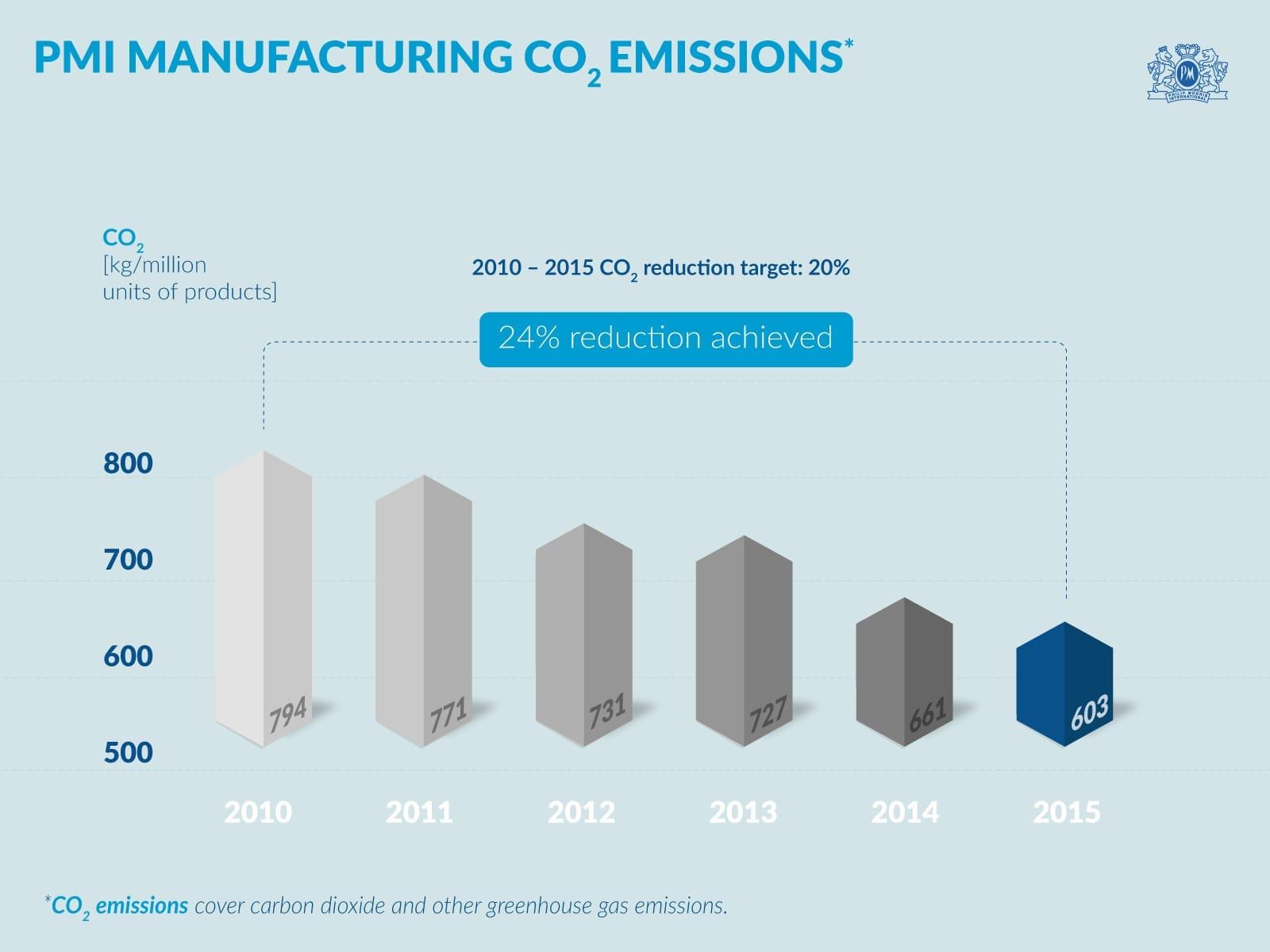 PMI Manufacturing CO2 Emissions