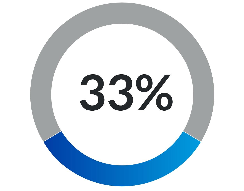 BTM 33 percent