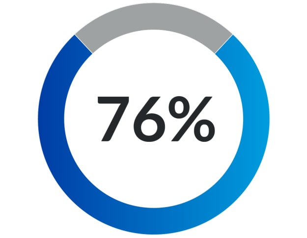 BTM 76 percent