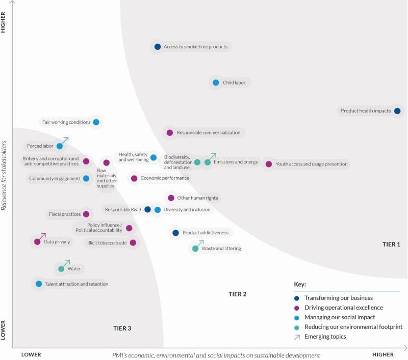 PMI Sustainability Matrix