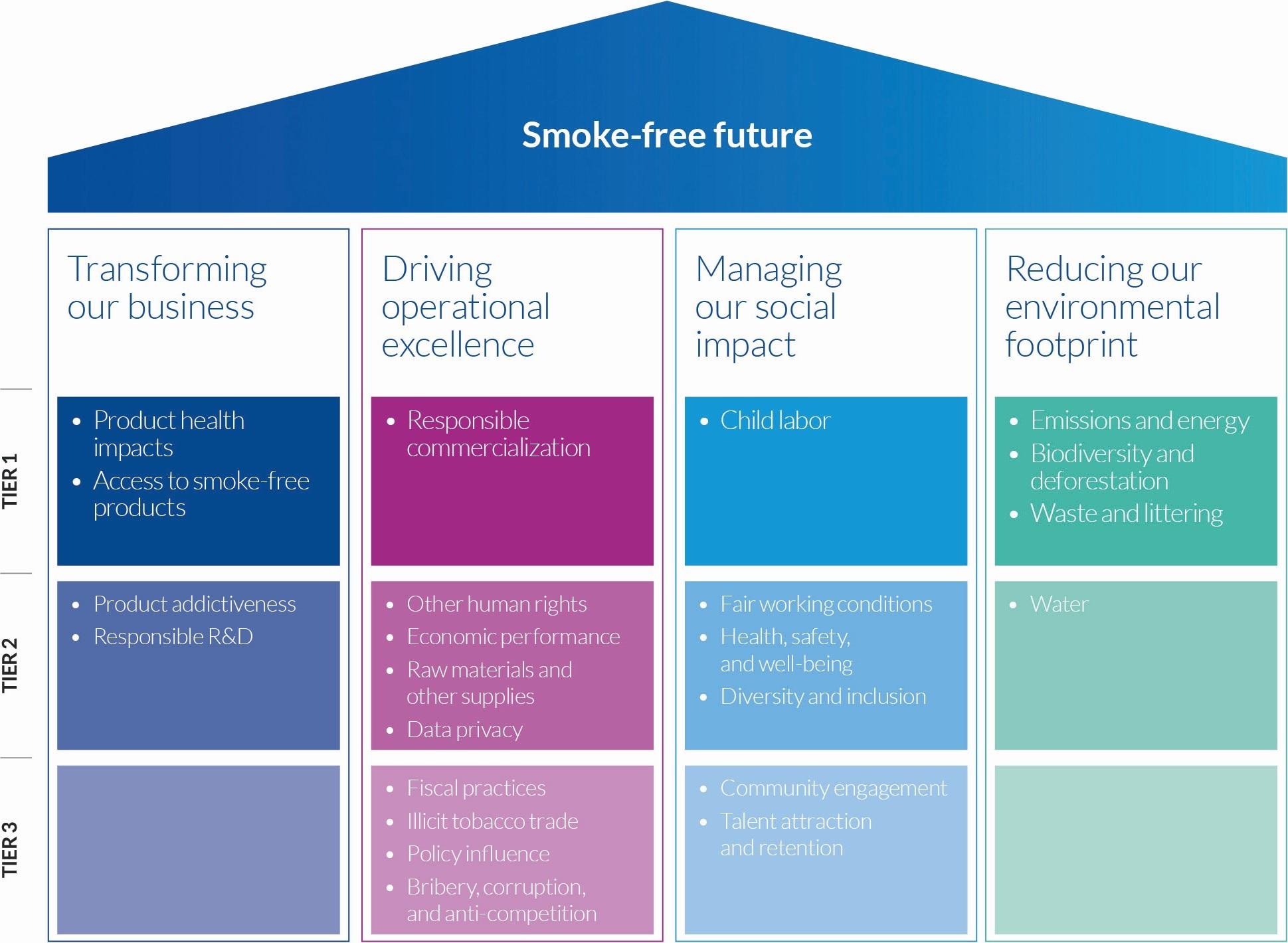 PMI Sustainability Strategy Pillars