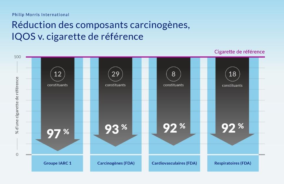 PMI-IG-CarcinoDrop1-French