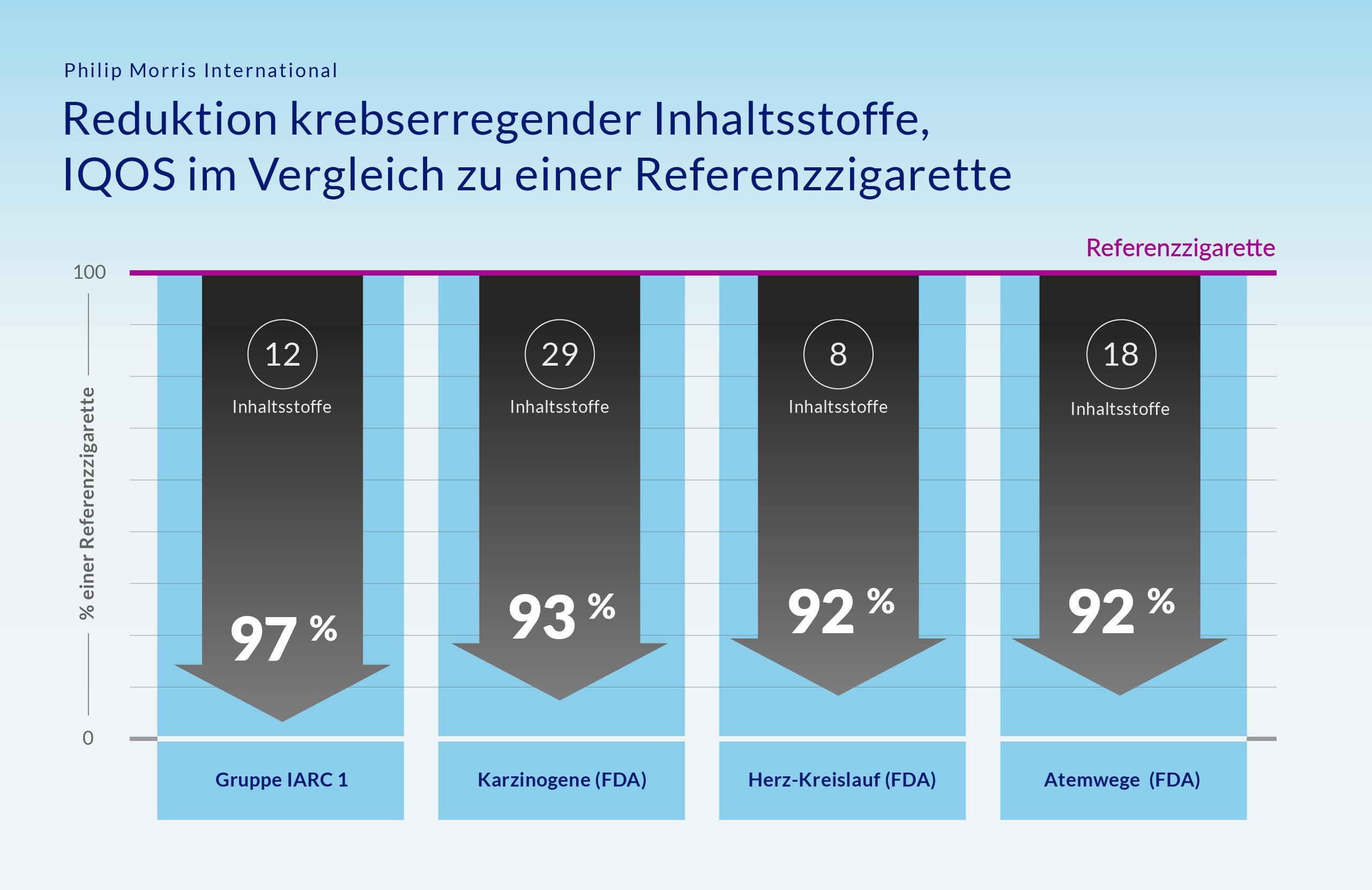 PMI-IG-CarcinoDrop1-German