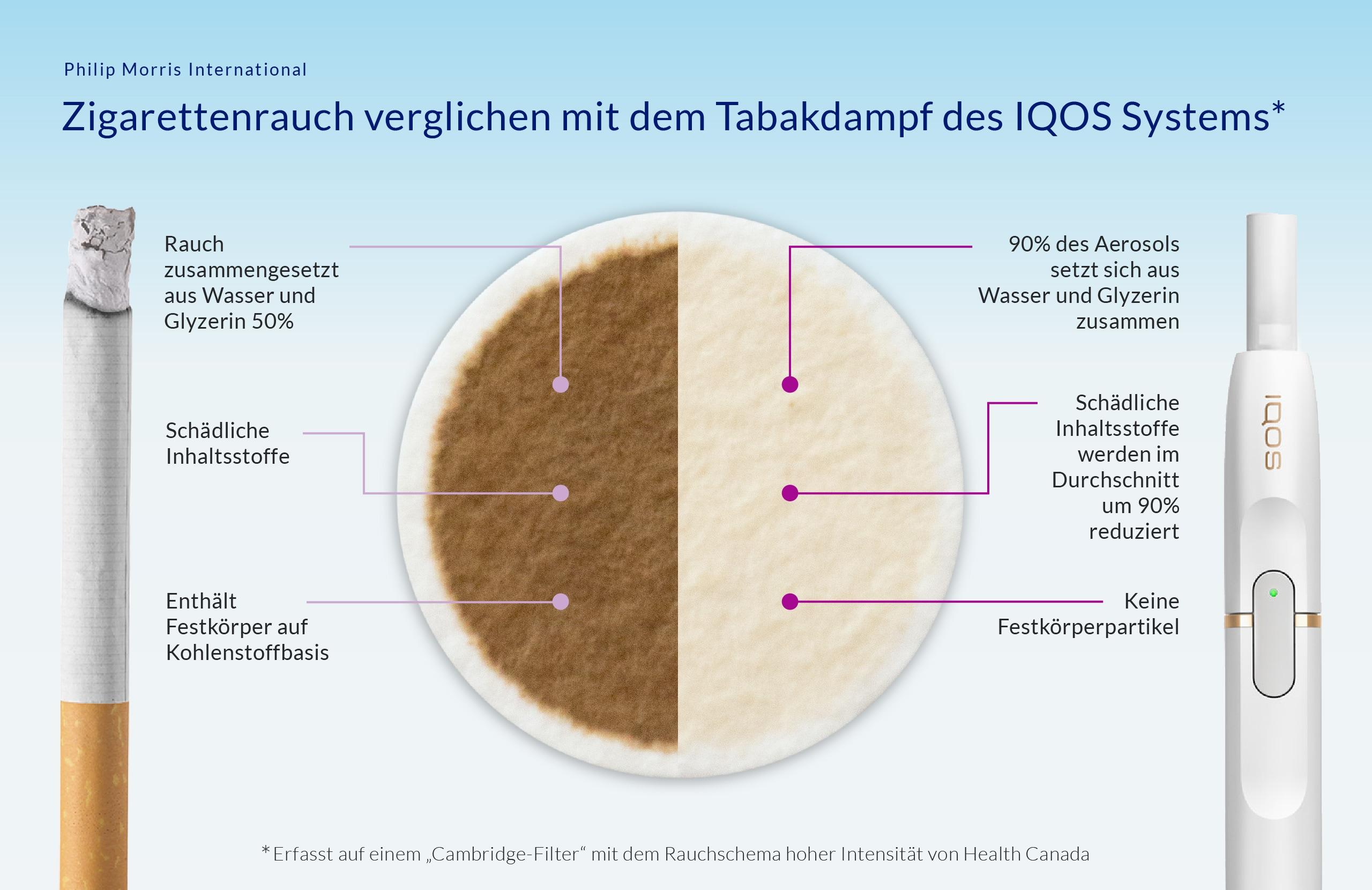 PMI-IG-Cig-Iqos-German