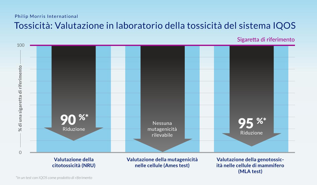 PMI_IG_CarcinoDrop2_Italian_v01