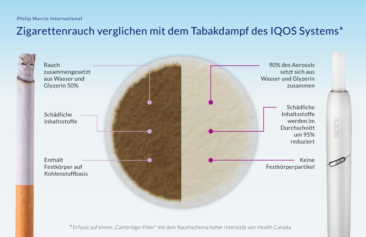 PMI_IG_Cig_Iqos_German_v01