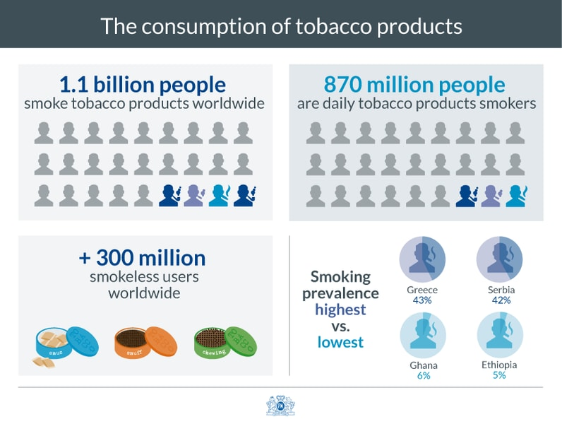 The consumption of tobacco products