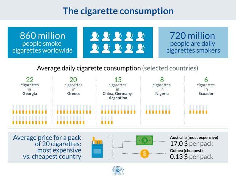 The cigarette consumption
