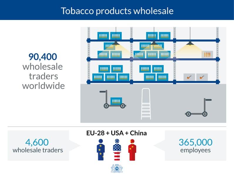Distributive trade 1