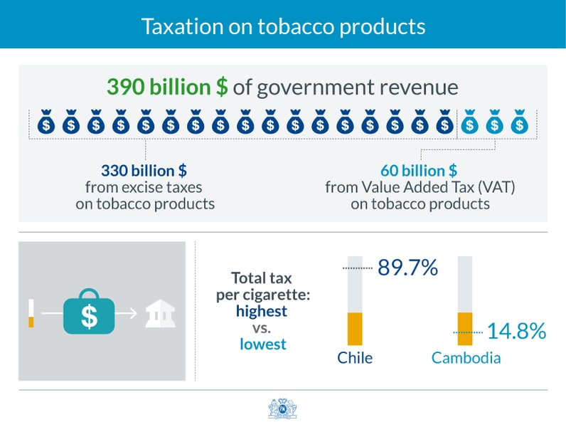 Taxation and illicit trade 1