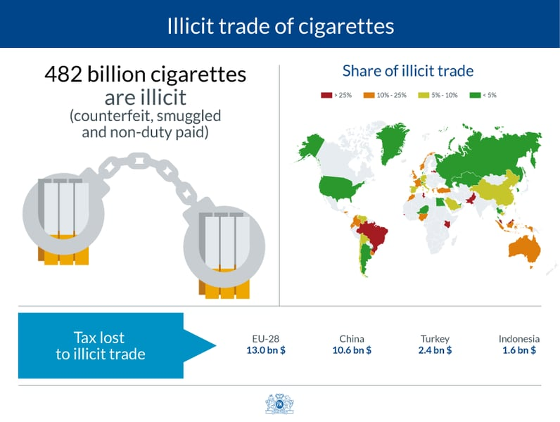 Taxation and illicit trade 2