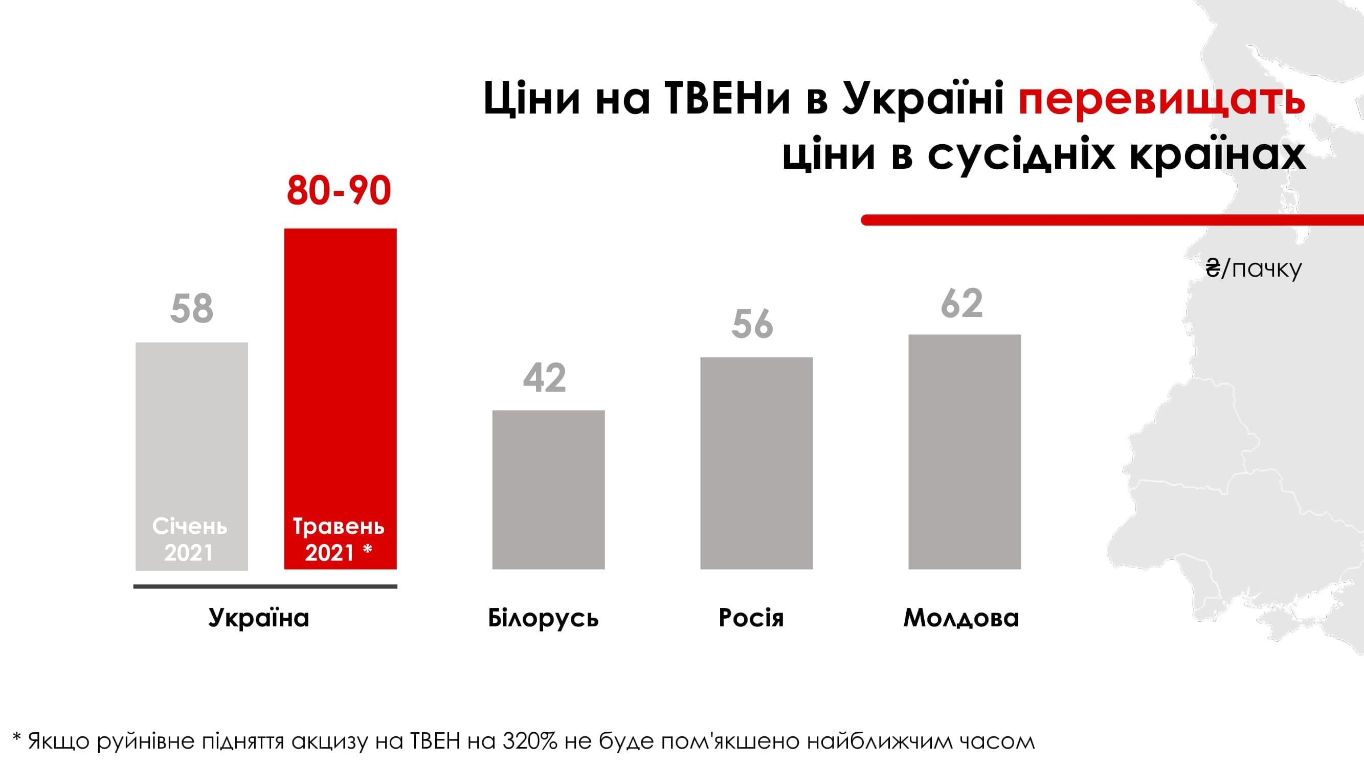 Ціни на ТВЕНи в Україні